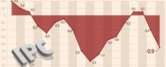 La luz y la gasolina llevan al IPC al -0,9% en septiembre