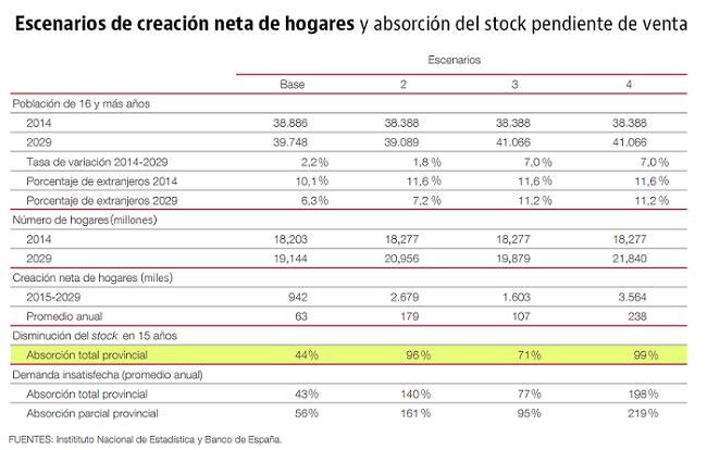 stock viviendas